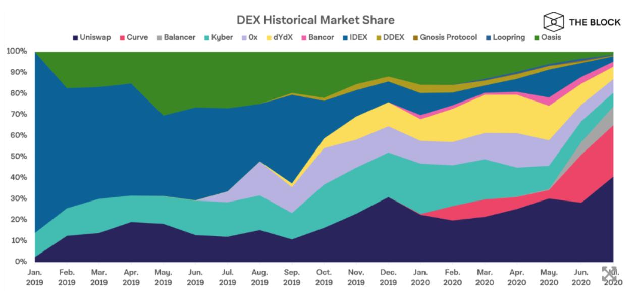 DEX historical market share
