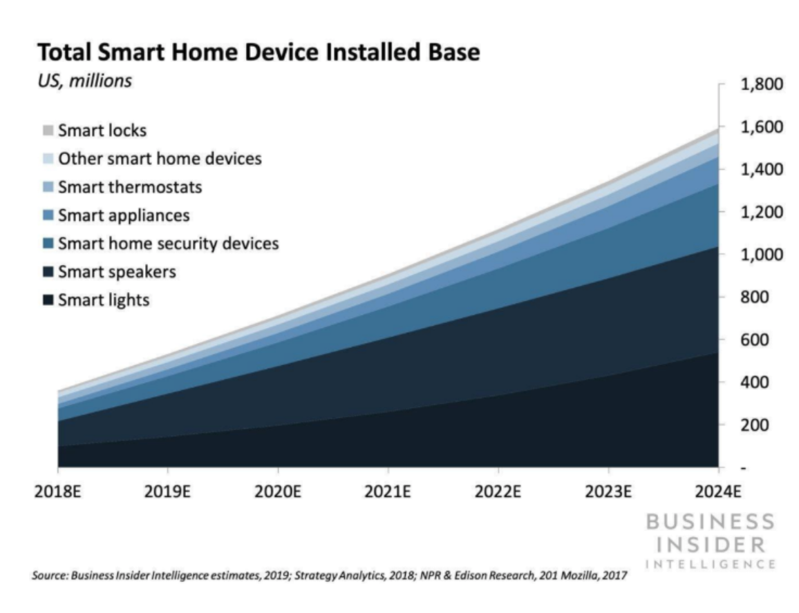 total smart home device install base 2020