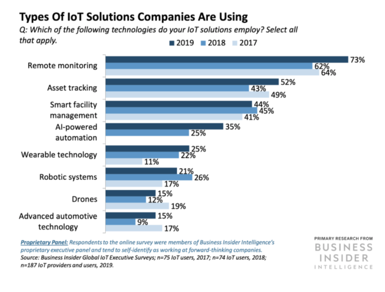 types of IoT solutions companies are using in 2020