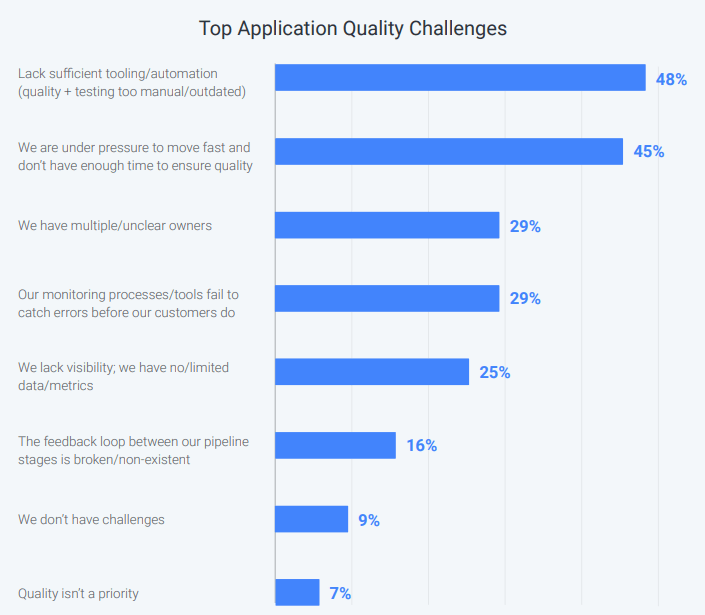 top application quality challenges