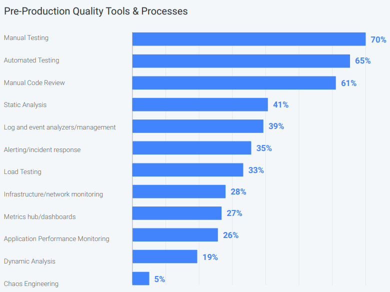 pre-production quality tools and processes