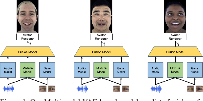 Audio- and Gaze-driven Facial Animation of Codec Avatars   Model/Code