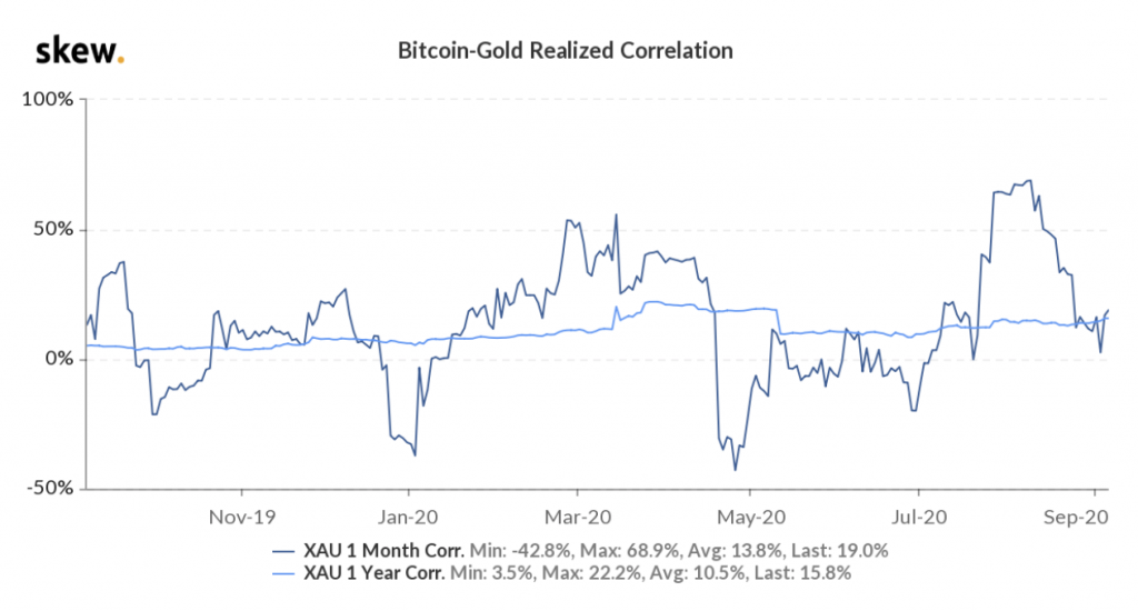 BTC-gold realised correlation