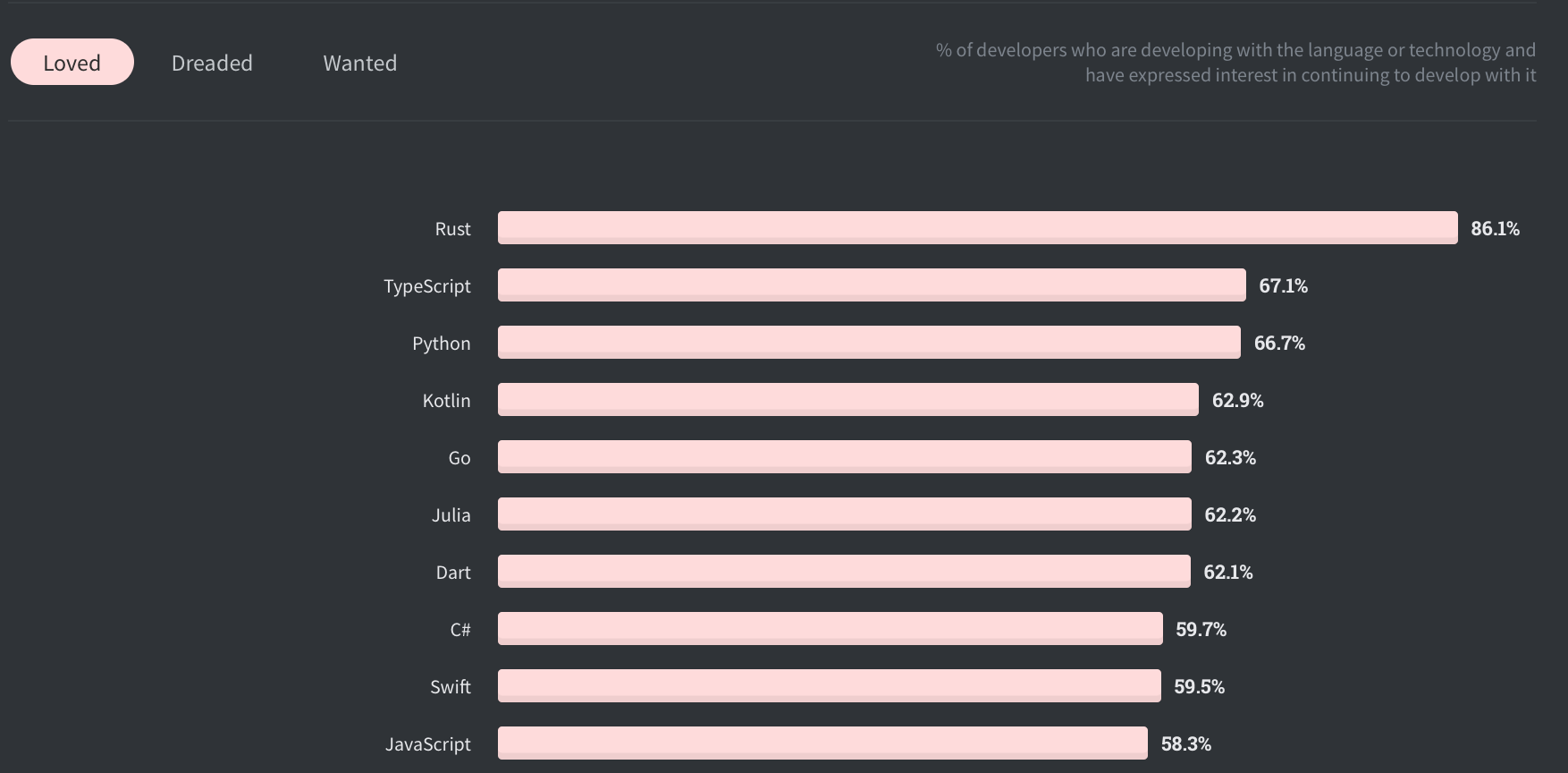 Top 10 Most Loved Programming Languages in 2020