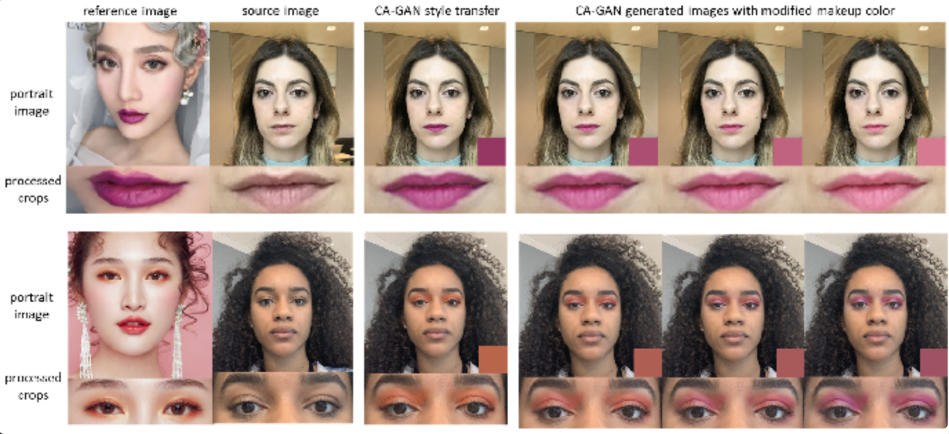 Weakly Supervised Color Aware GAN for Controllable Makeup Transfer