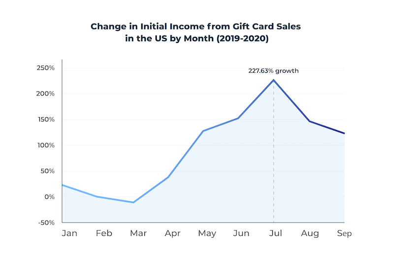 change in income from digital gift card sales in the US: 2019 vs 2020