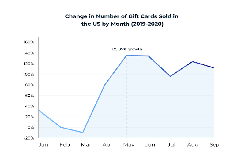 change in number of digital gift card sold in the US by month: 2019 vs 2020