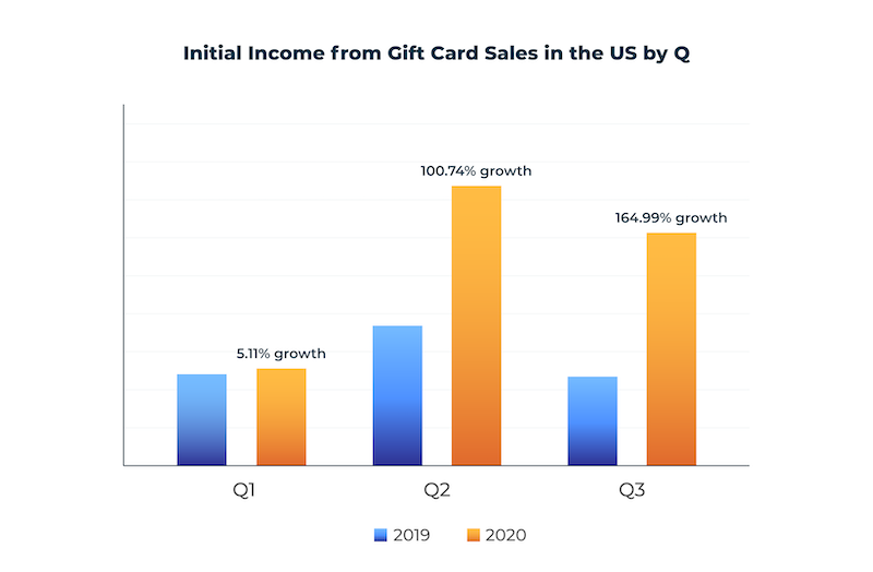 initial income from digital gift card sales in the US by quarter