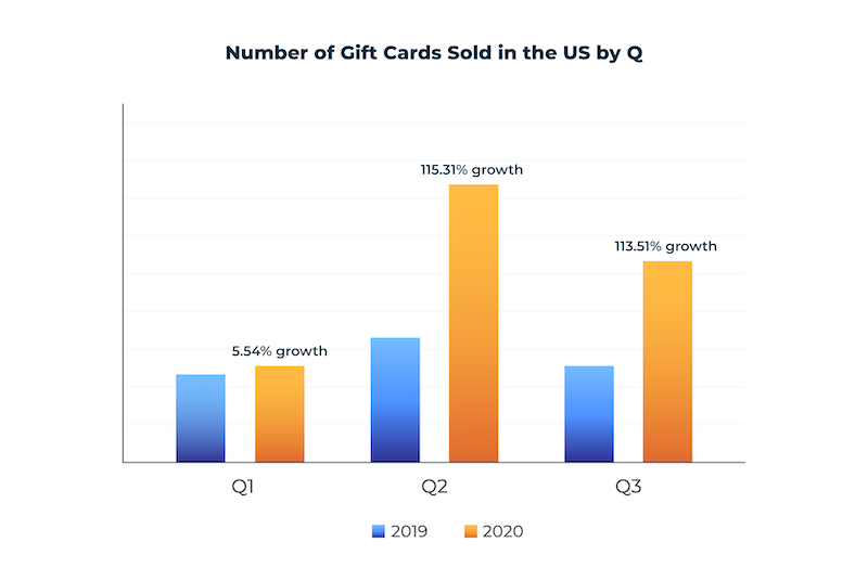 number of digital gift cards sold in the US by quarter