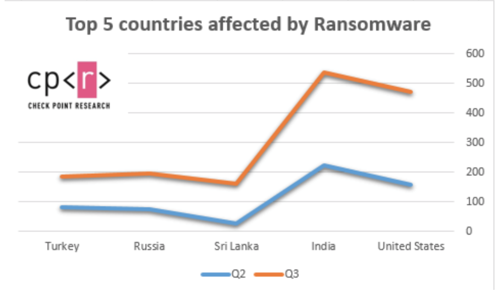 Top 5 countries affected by ransomware in Q3 2020