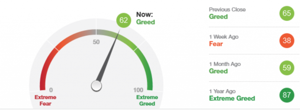 Fear & Greed Index in October 2020