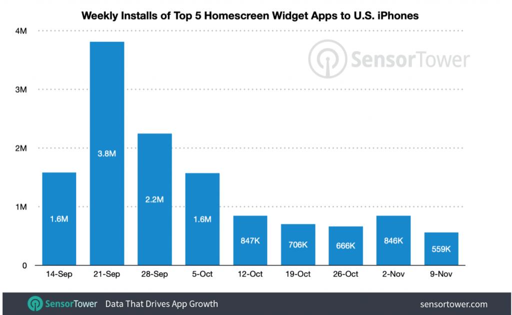weekly installs of top 5 home screen widget apps in U.S. app store