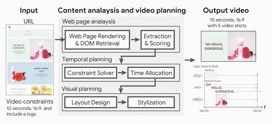 How URL2Video pipeline works
