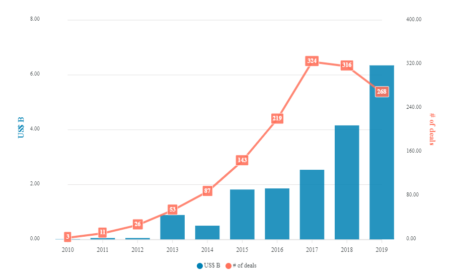 The volume of investments in InsurTech from 2010 to 2019