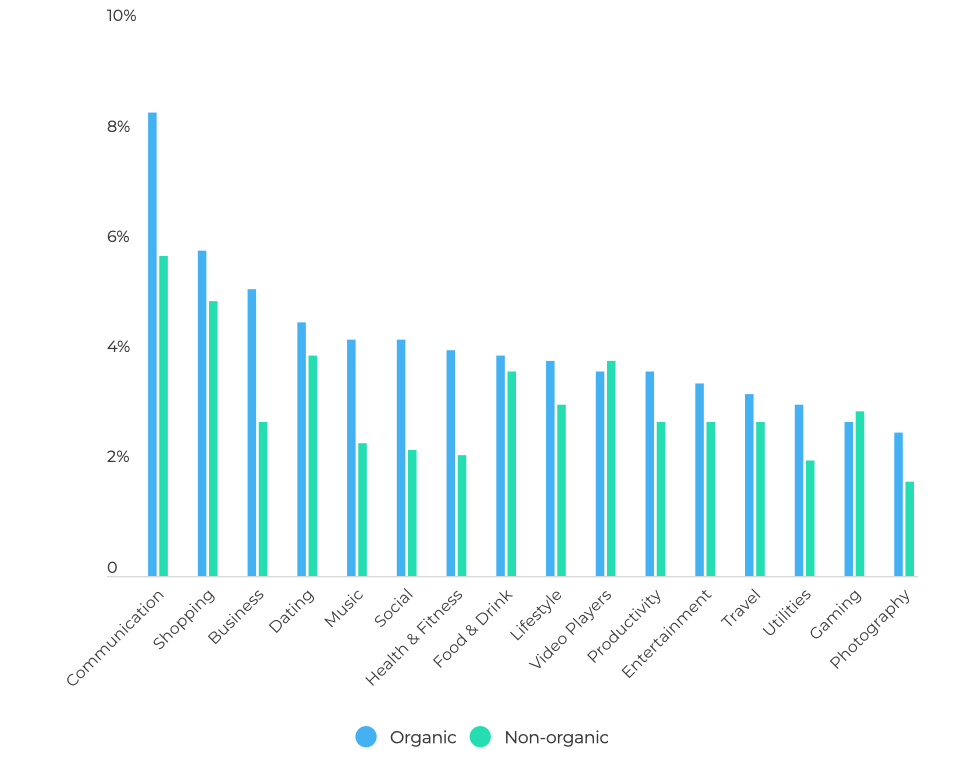 Global Day 30 retention by category and install type