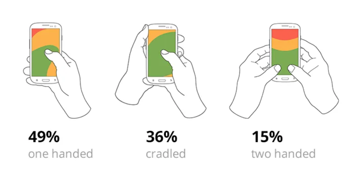 how most users hold smartphones