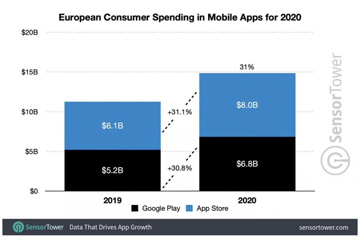 Consumer spending on mobile apps in Europe 2020