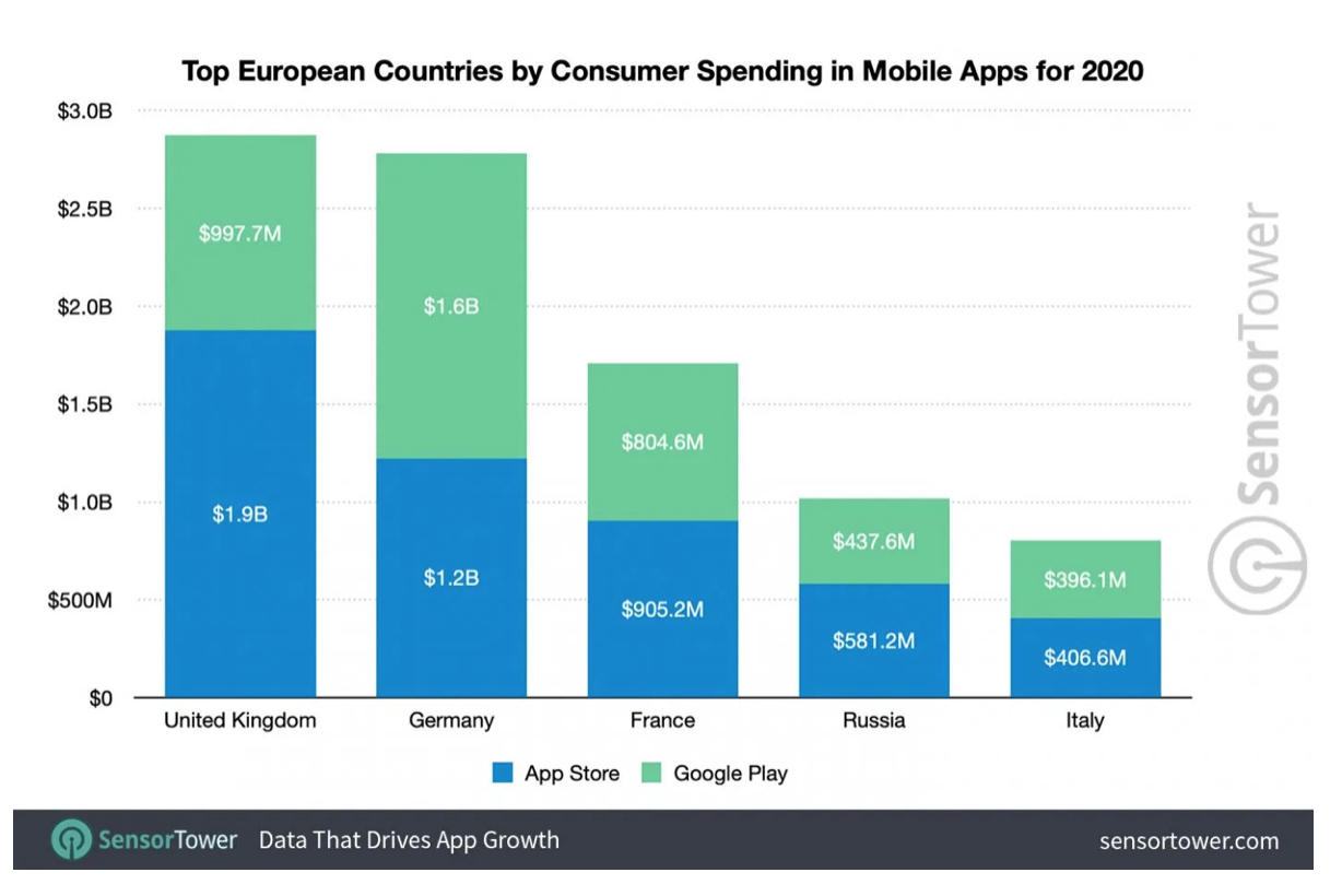 top European countries by consumer spending in mobile apps in 2020