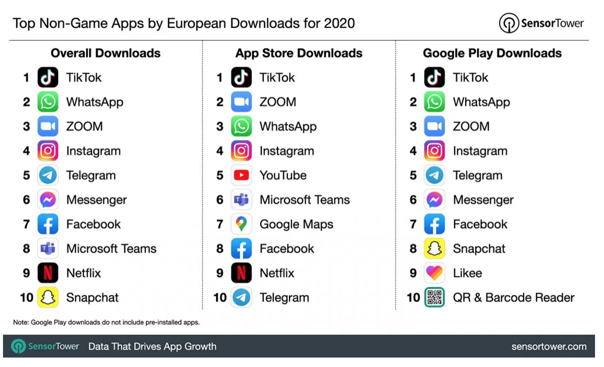 top non-game apps by European downloads in 2020