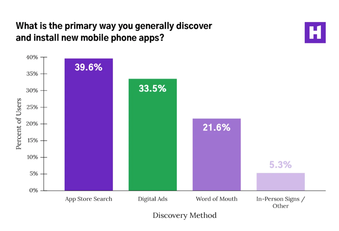 the primary ways of discovering new mobile apps