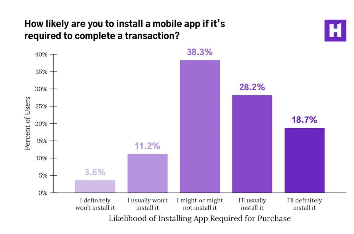likelihood of installing a mobile app required to complete a purchase