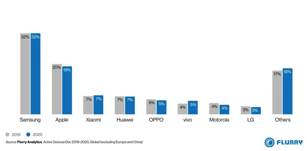 Global market share  by OEM: 2019 vs 2020