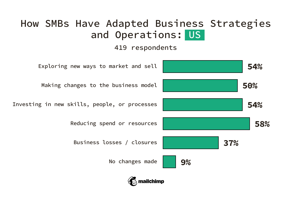 how US SMBs have adopted their strategies and operations in 2020