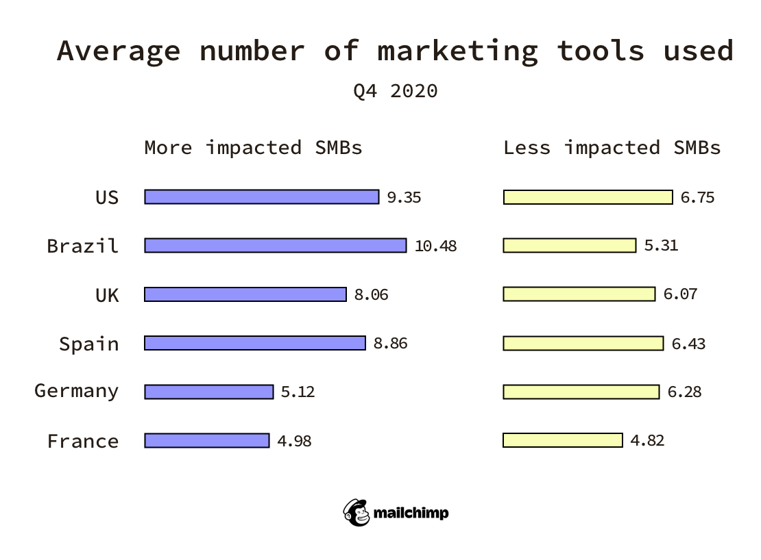 average number of marketing tools used by small businesses in Q4 2020