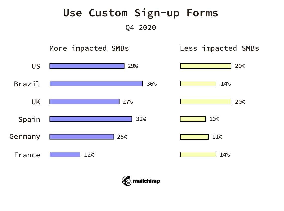 how SMBs use custom signup forms