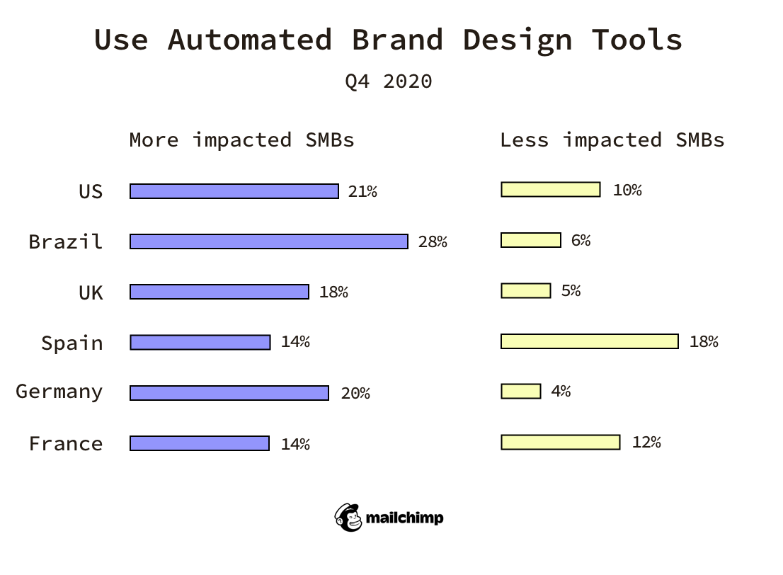 how SMBs use automated brand design tools