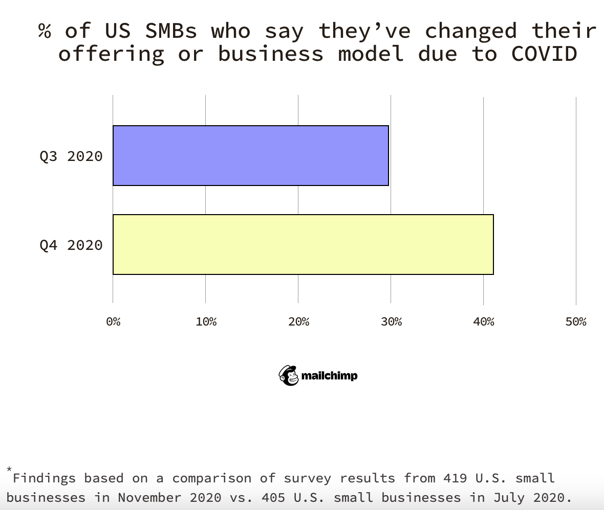 percentage of SMBs who changed their business model doe to covid