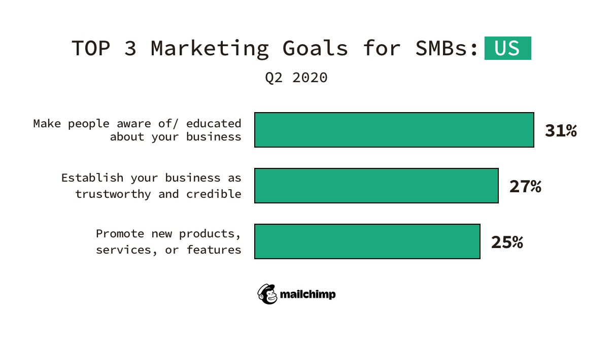 top 3 marketing goals for SMBs in USA