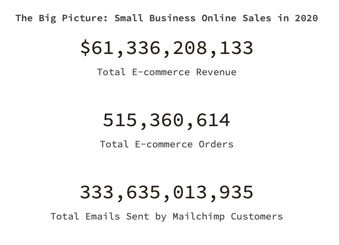 small business online sales 2020