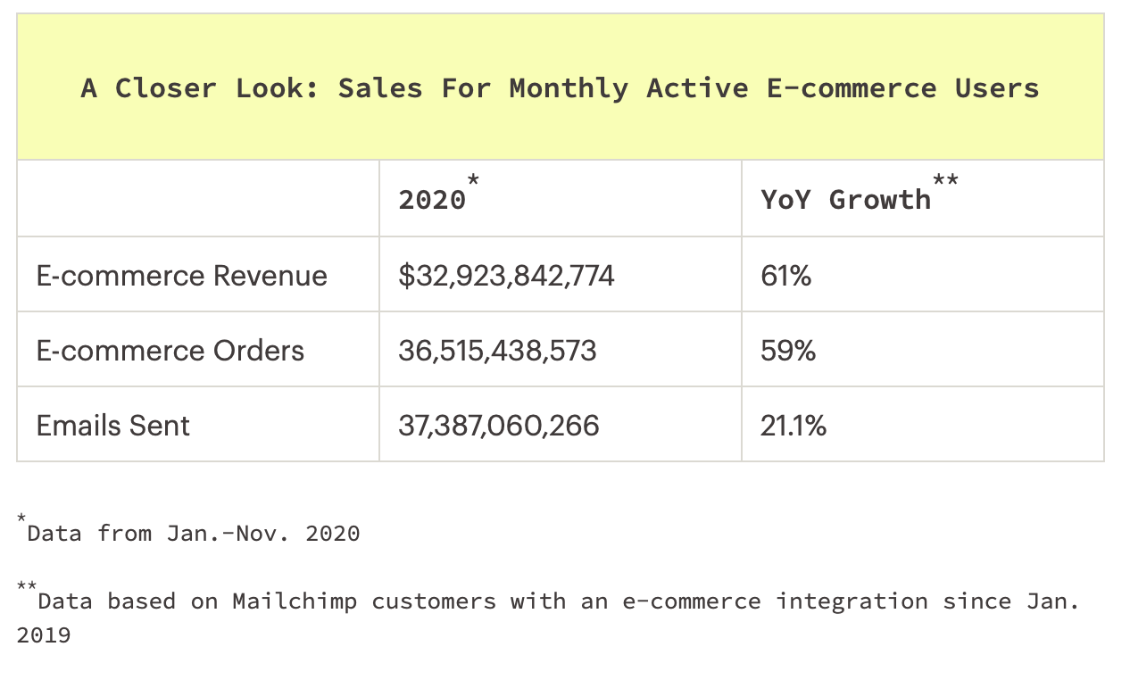 sales for active monthly ecommerce users in 2020