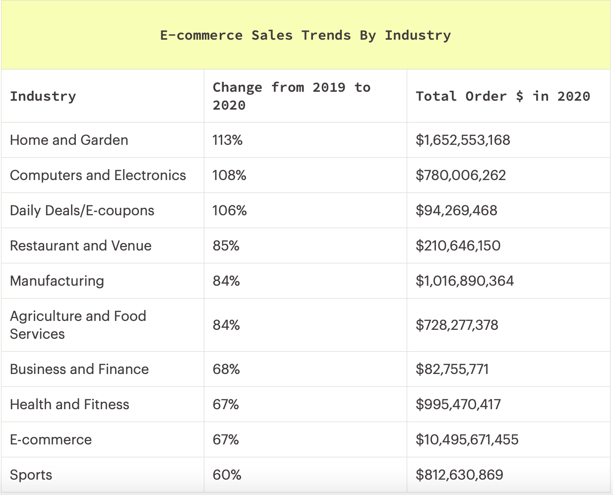 ecommerce sales trends by industry 2020