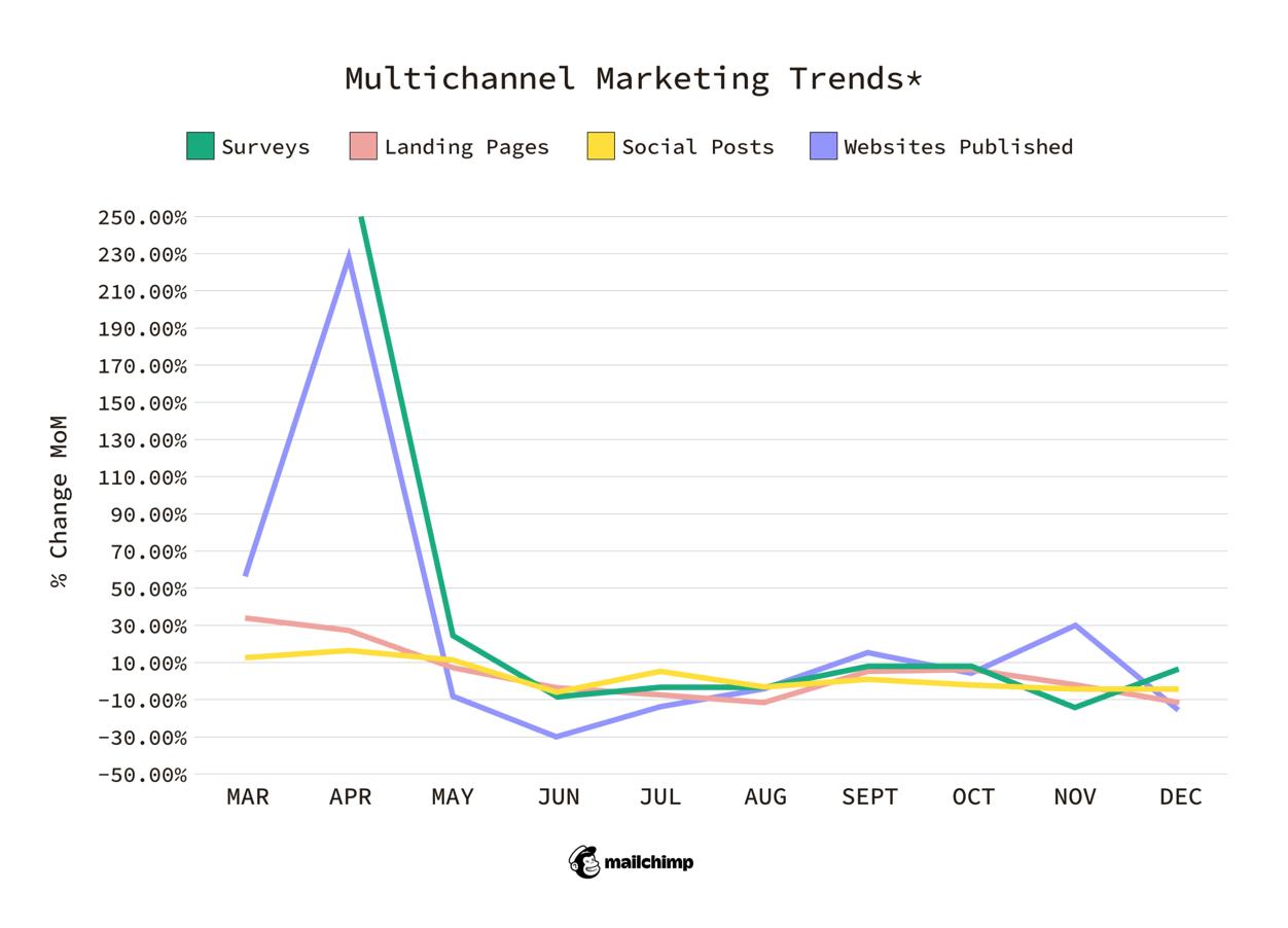 multichannel marketing trends 2021